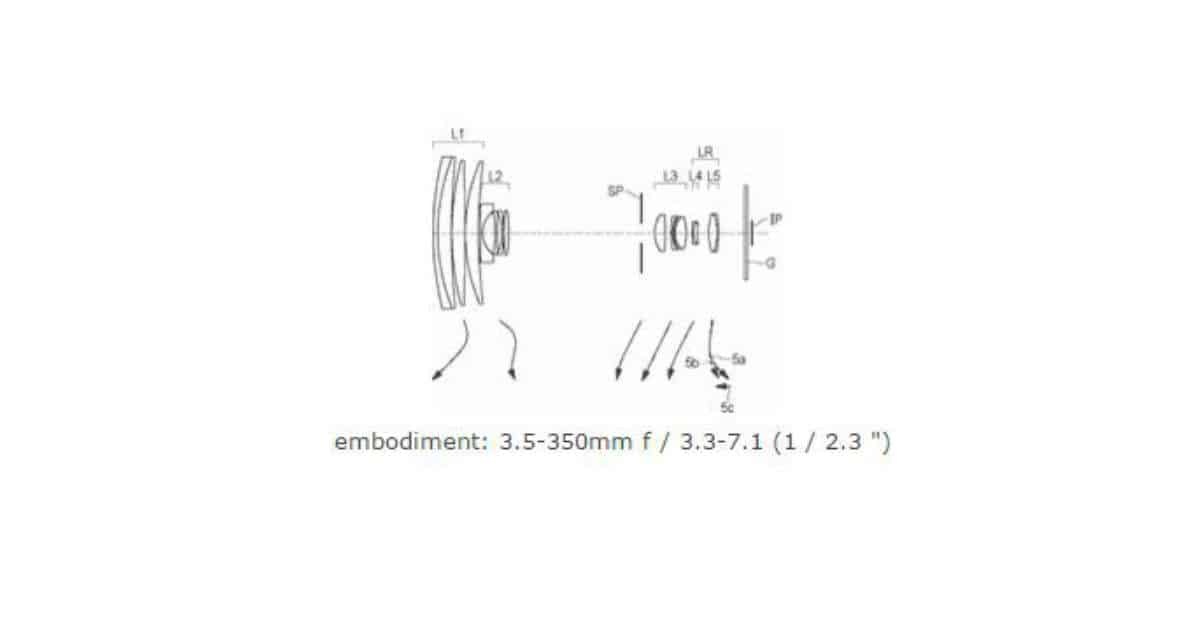 Patent: Canon 100x Compact Optical Zoom.