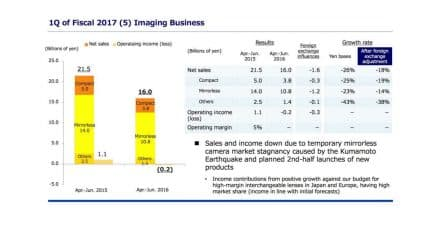Olympus Q1 Fiscal Reports Show 26% Drop in Sales