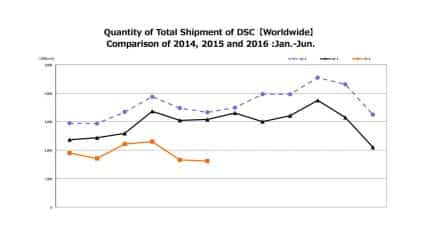 Record Low Shipment Numbers for Japanese Camera Manufacturers