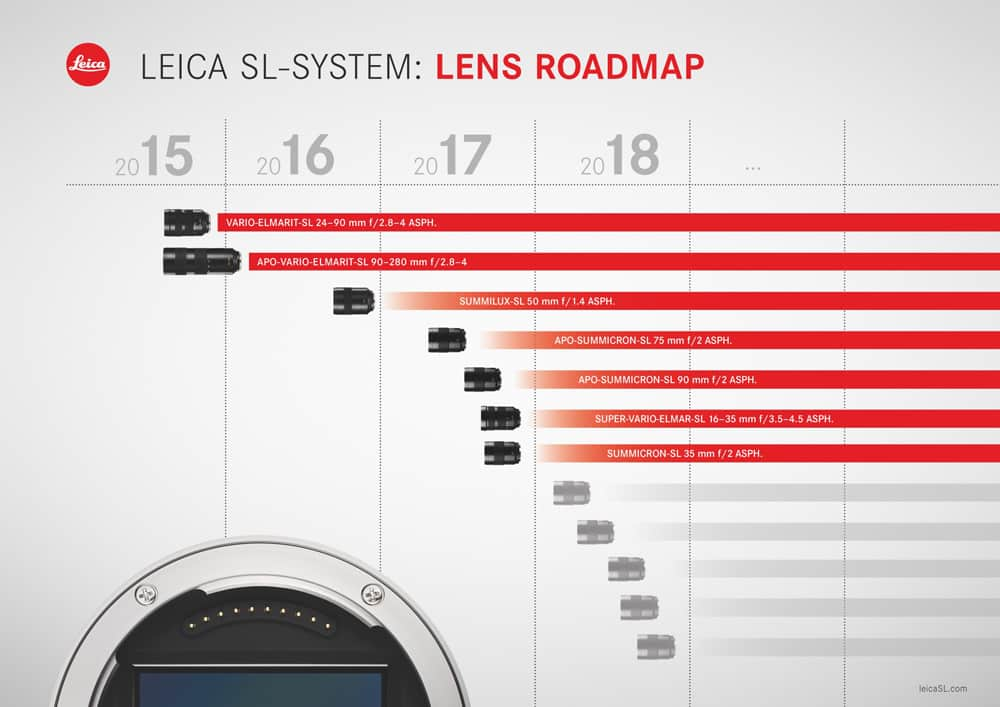 Leica Reveals new SL Lens Roadmap With 5 New Lenses