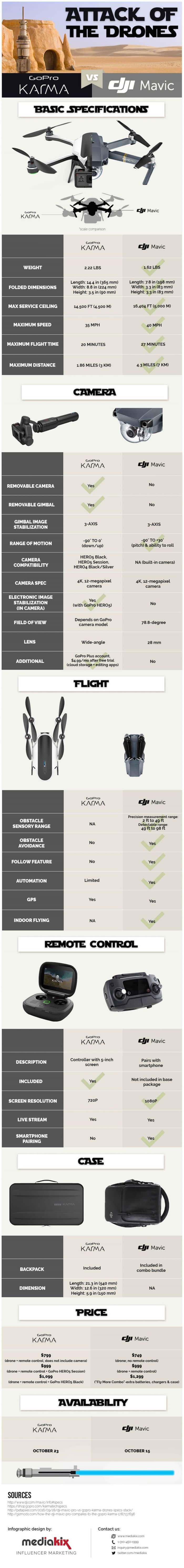 gopro-karma-dji-mavic-comparison-infographic