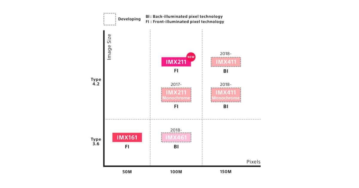 Sony Roadmaps Medium Format Sensor Development