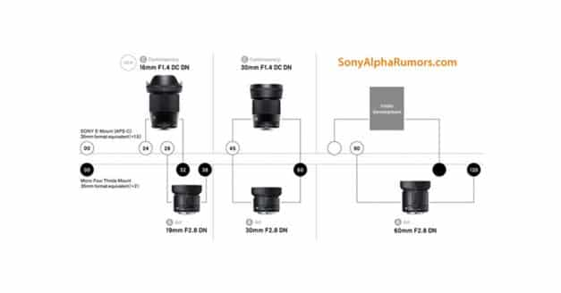 Sigma Announce Development of the 16mm f/1.4 DC DN