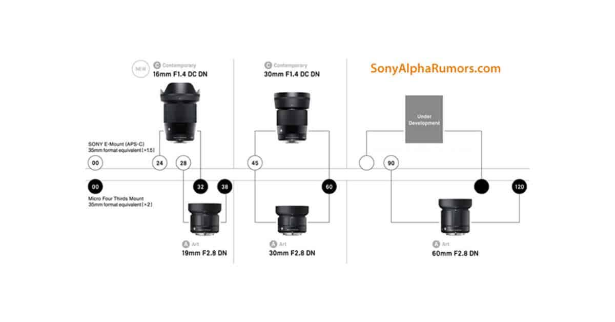 Sigma Announce Development of the 16mm f/1.4 DC DN