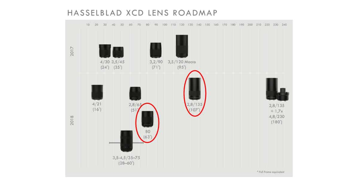 Hasselblad XCD Roadmap Updated with 80mm and 135mm Lenses